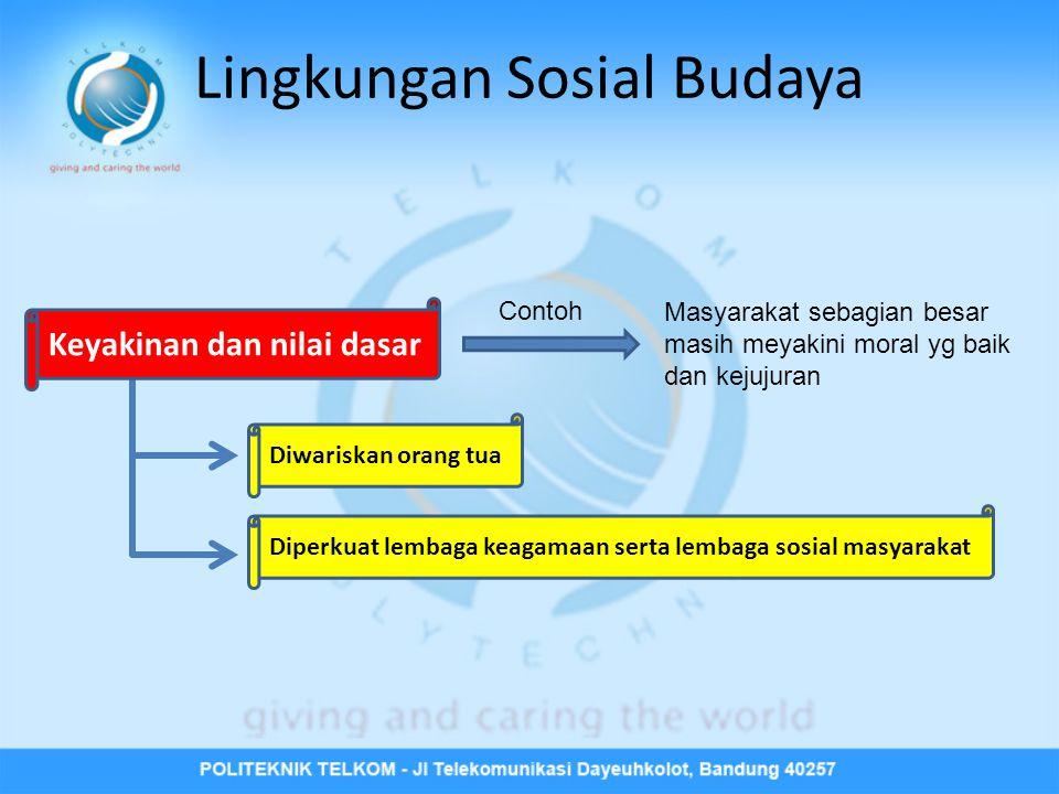 Lingkungan Sosial Budaya Keyakinan dan nilai dasar Diwariskan orang tua Contoh Masyarakat sebagian besar masih meyakini moral yg baik dan kejujuran Di