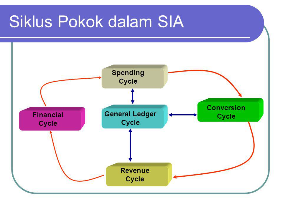 Siklus Pokok dalam SIA Spending Cycle Conversion Cycle Revenue Cycle Financial Cycle General Ledger Cycle