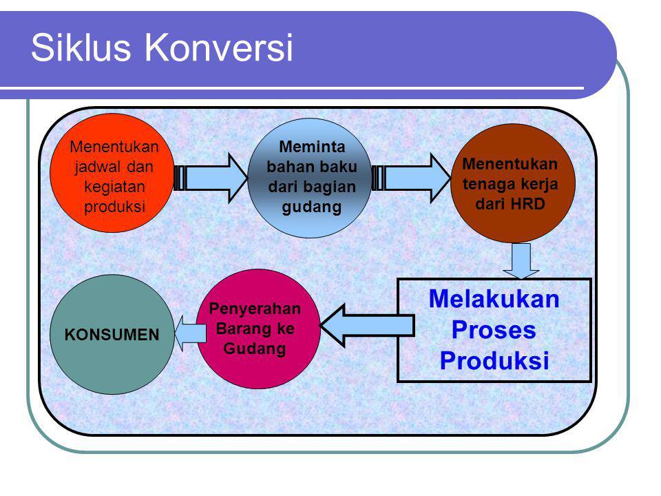 Siklus Konversi Menentukan jadwal dan kegiatan produksi KONSUMEN Melakukan Proses Produksi Meminta bahan baku dari bagian gudang Menentukan tenaga ker