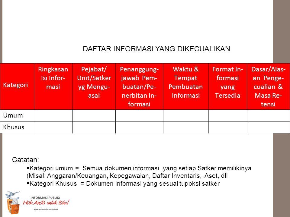Kategori Ringkasan Isi Infor- masi Pejabat/ Unit/Satker yg Mengu- asai Penanggung- jawab Pem- buatan/Pe- nerbitan In- formasi Waktu & Tempat Pembuatan