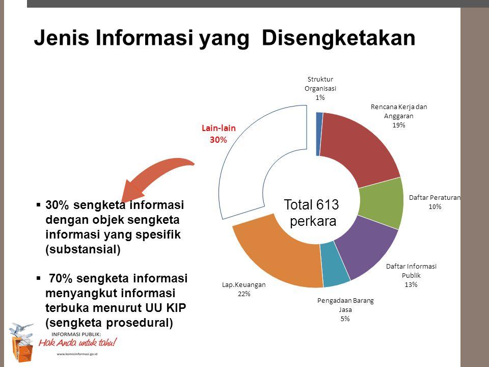 Total 613 perkara  30% sengketa informasi dengan objek sengketa informasi yang spesifik (substansial)  70% sengketa informasi menyangkut informasi t