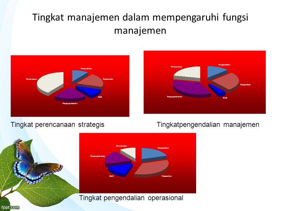 Tingkat manajemen dalam mempengaruhi fungsi manajemen Tingkat perencanaan strategisTingkatpengendalian manajemen Tingkat pengendalian operasional