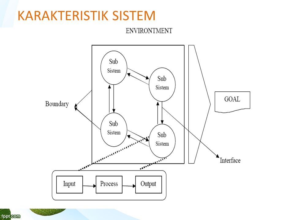 Istilah Sistem Informasi  Manajemen Information System  Information Processing System  Information Decision System  Information System.