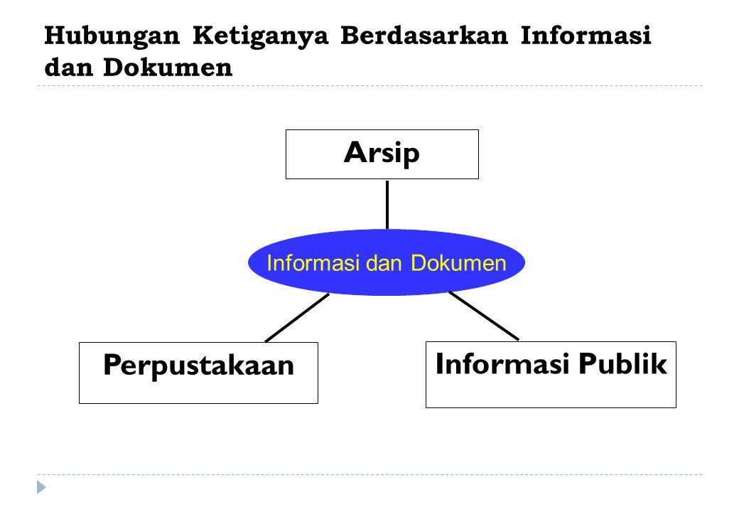 Hubungan Ketiganya Berdasarkan Informasi dan Dokumen Arsip Perpustakaan Informasi Publik Informasi dan Dokumen