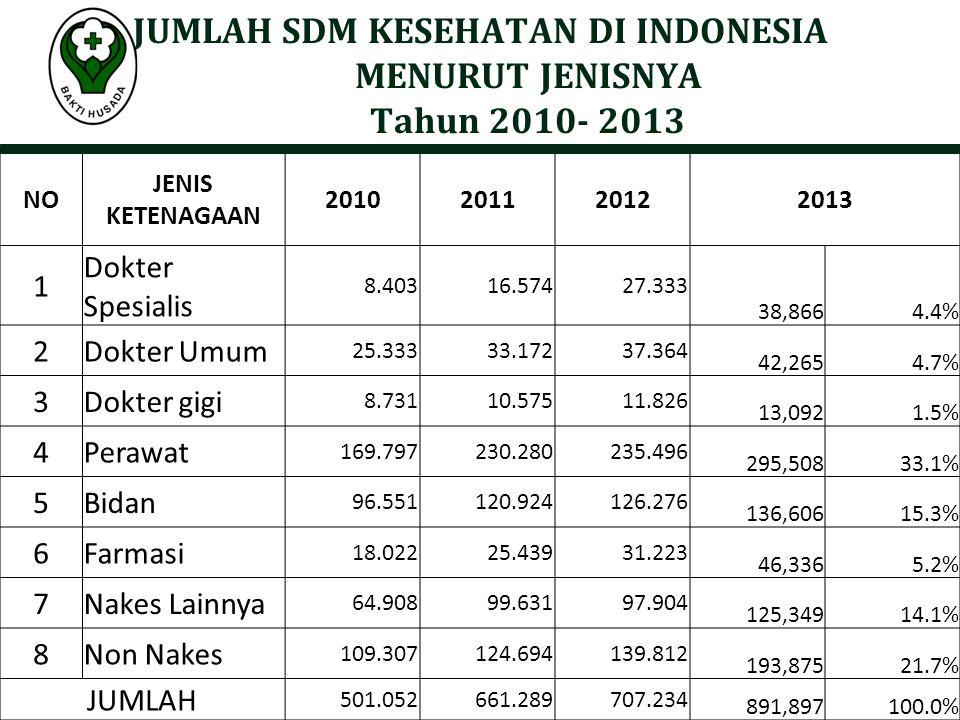 JUMLAH SDM KESEHATAN DI INDONESIA MENURUT JENISNYA Tahun 2010- 2013 NO JENIS KETENAGAAN 201020112012 2013 1 Dokter Spesialis 8.40316.57427.333 38,8664