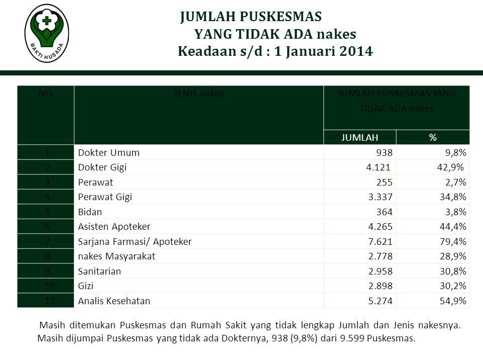 Masih ditemukan Puskesmas dan Rumah Sakit yang tidak lengkap Jumlah dan Jenis nakesnya. Masih dijumpai Puskesmas yang tidak ada Dokternya, 938 (9,8%)