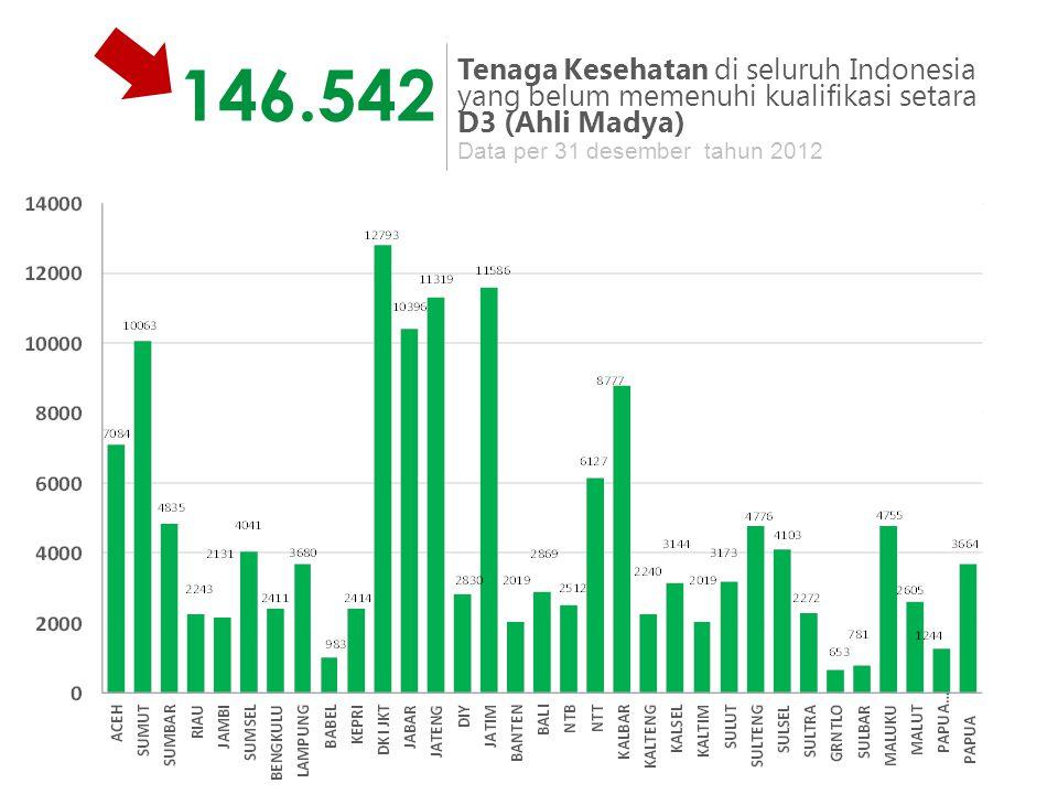 146.542 Tenaga Kesehatan di seluruh Indonesia yang belum memenuhi kualifikasi setara D3 (Ahli Madya) Data per 31 desember tahun 2012