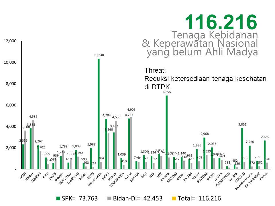 Tenaga Kebidanan & Keperawatan Nasional yang belum Ahli Madya 116.216 Threat: Reduksi ketersediaan tenaga kesehatan di DTPK