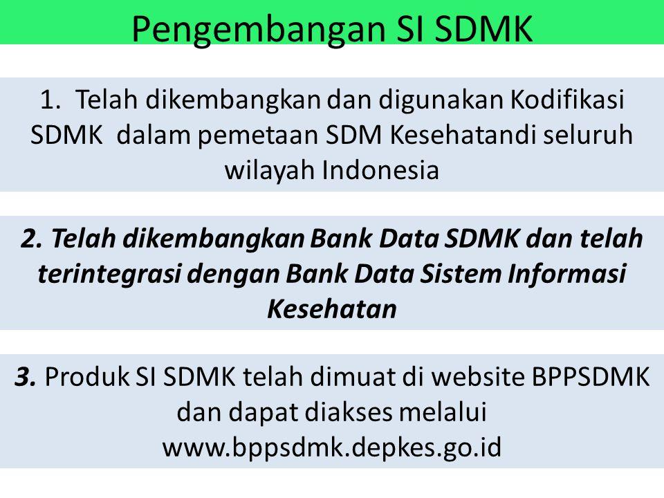 Pengembangan SI SDMK 1. Telah dikembangkan dan digunakan Kodifikasi SDMK dalam pemetaan SDM Kesehatandi seluruh wilayah Indonesia 2. Telah dikembangka
