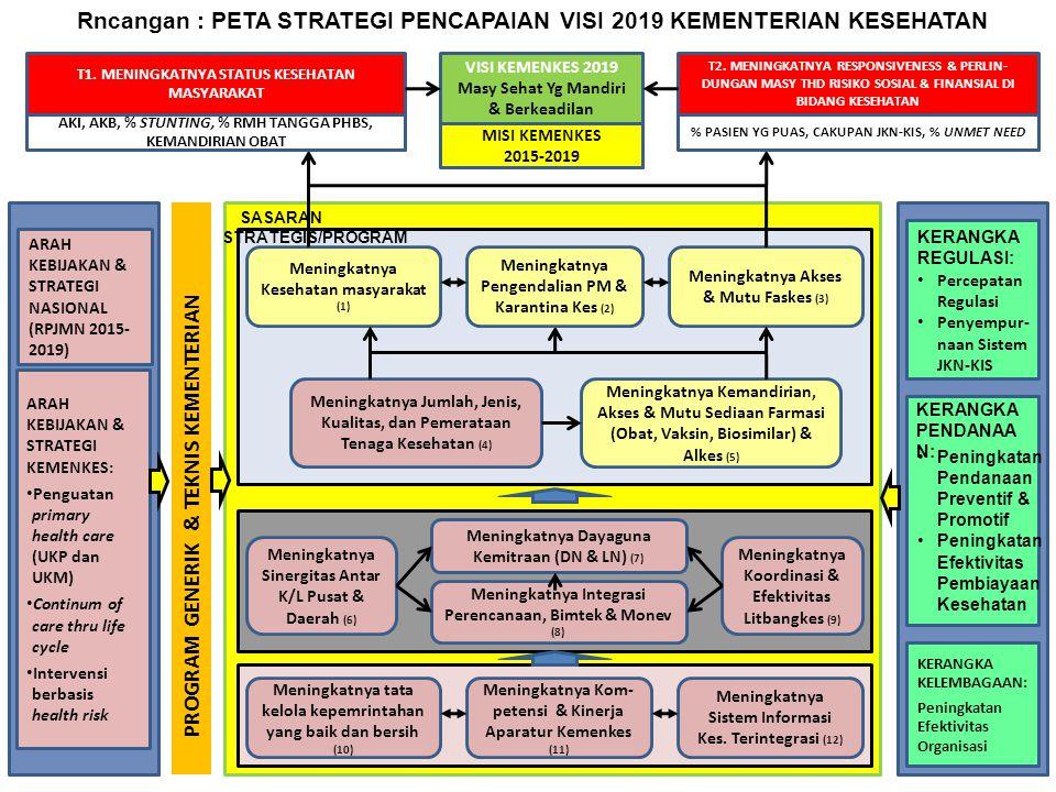 VISI KEMENKES 2019 Masy Sehat Yg Mandiri & Berkeadilan MISI KEMENKES 2015-2019 T1. MENINGKATNYA STATUS KESEHATAN MASYARAKAT T2. MENINGKATNYA RESPONSIV