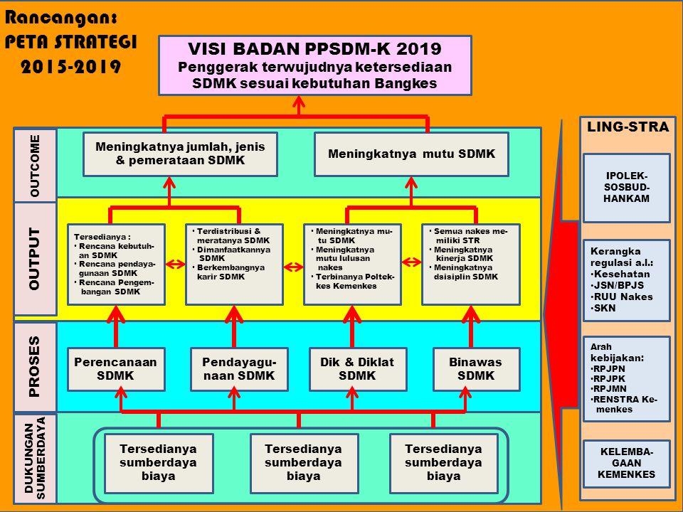 Rancangan: PETA STRATEGI 2015-2019 OUTCOME OUTPUT PROSES DUKUNGAN SUMBERDAYA LING-STRA VISI BADAN PPSDM-K 2019 Penggerak terwujudnya ketersediaan SDMK