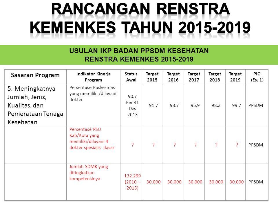 USULAN IKP BADAN PPSDM KESEHATAN RENSTRA KEMENKES 2015-2019