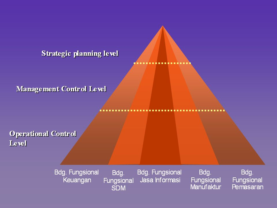 Tugas Manajer secara umum (Henry Fayol,1914) : Perencanaan (Planning) Perencanaan (Planning) Penataan atau pengorganisasian (Organizing) Penataan atau pengorganisasian (Organizing) Penyusunan Staf (Staffing) Penyusunan Staf (Staffing) Pengarahan (Directing) Pengarahan (Directing) Pengawasan (Controlling) Pengawasan (Controlling)