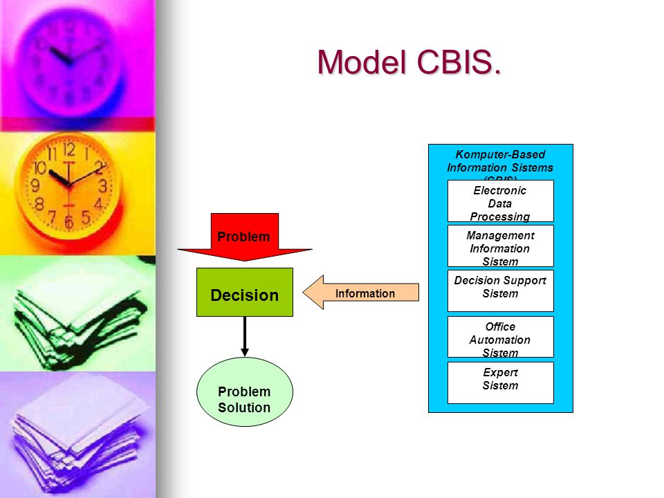 Model CBIS. Komputer-Based Information Sistems (CBIS) Electronic Data Processing Management Information Sistem Decision Support Sistem Office Automati