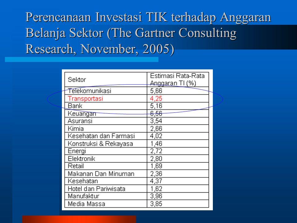 Perencanaan Investasi TIK terhadap Anggaran Belanja Sektor (The Gartner Consulting Research, November, 2005)