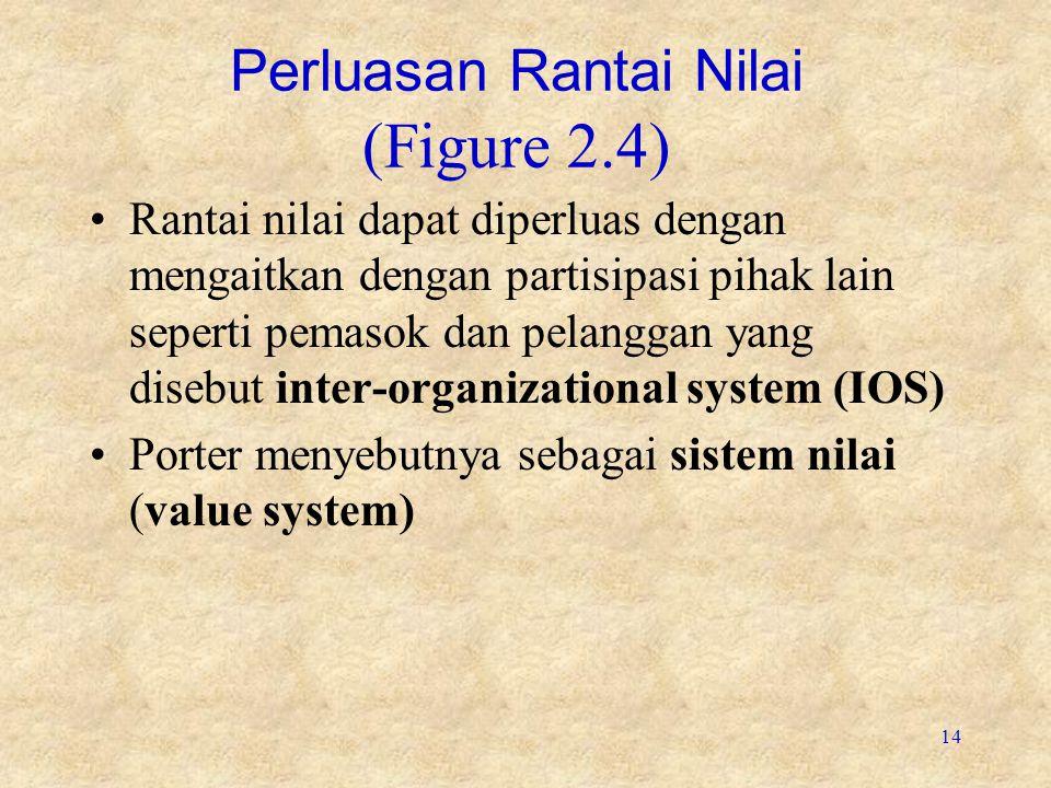 14 Perluasan Rantai Nilai (Figure 2.4) Rantai nilai dapat diperluas dengan mengaitkan dengan partisipasi pihak lain seperti pemasok dan pelanggan yang