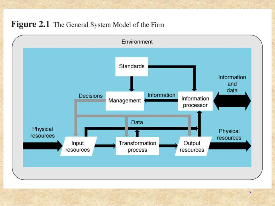 6 Model Sistem Umum Perusahaan Figure 2.1 menunjukkan 3 aliran: –Aliran Sumber Daya Fisik: meliputi pegawai, bahan baku, mesin dan uang.
