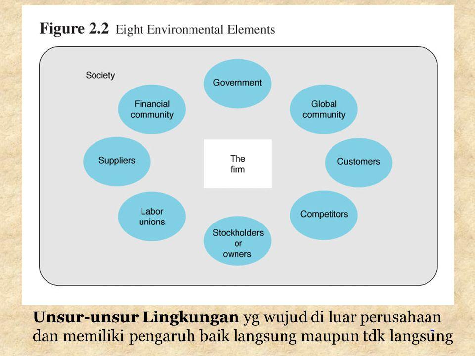 7 Unsur-unsur Lingkungan yg wujud di luar perusahaan dan memiliki pengaruh baik langsung maupun tdk langsung