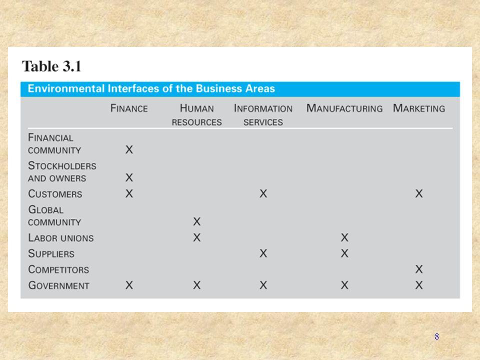 9 Aliran Sumber Daya Lingkungan Contoh aliran sumber daya pada perusahaan ke/dari lingkungan: Informasi dari pelanggan Bahan baku dari pemasok Uang dari pemegang saham Mesin dari pemasok Pegawai dari pemasok, komunitas global dan serikat pekerja Pegawai dari pesaing