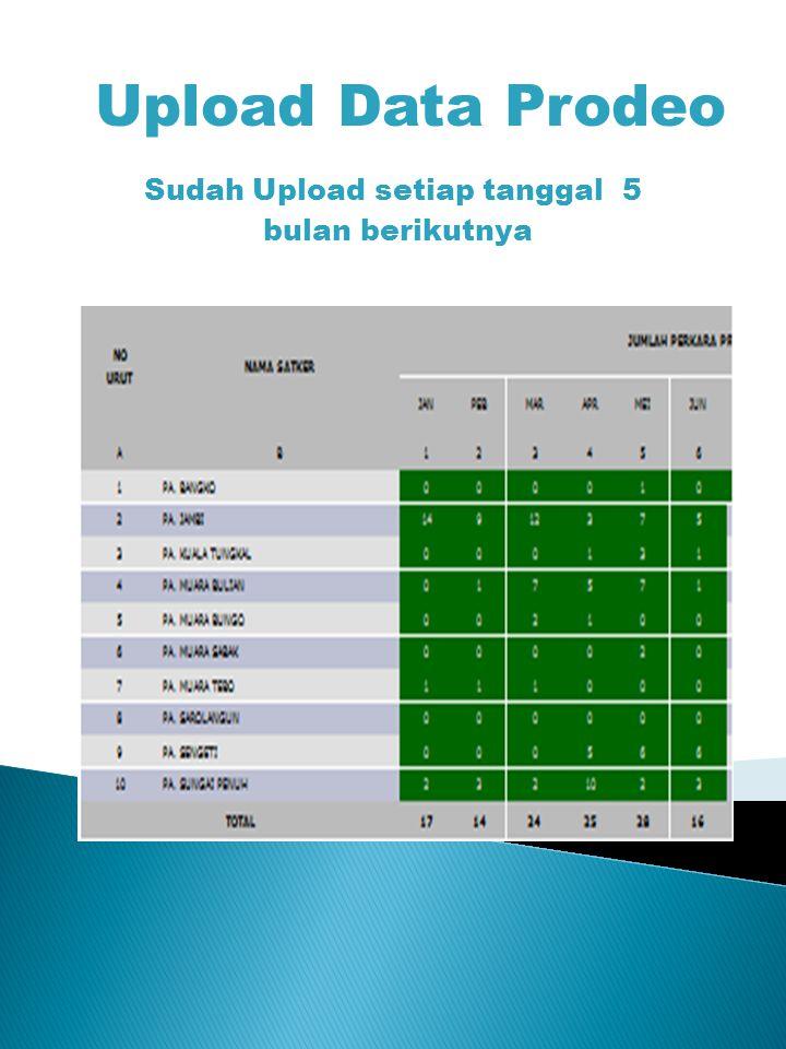Upload Data Prodeo Sudah Upload setiap tanggal 5 bulan berikutnya