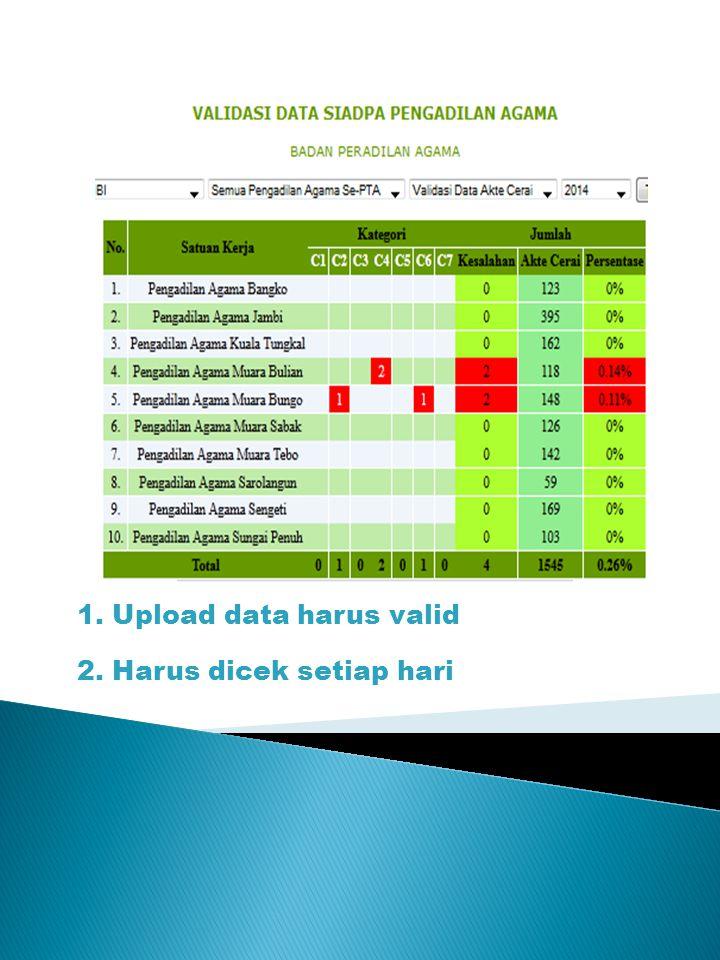 1. Upload data harus valid 2. Harus dicek setiap hari