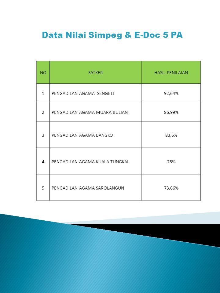 NOSATKERHASIL PENILAIAN 1PENGADILAN AGAMA SENGETI92,64% 2PENGADILAN AGAMA MUARA BULIAN86,99% 3PENGADILAN AGAMA BANGKO83,6% 4PENGADILAN AGAMA KUALA TUNGKAL78% 5PENGADILAN AGAMA SAROLANGUN73,66% Data Nilai Simpeg & E-Doc 5 PA