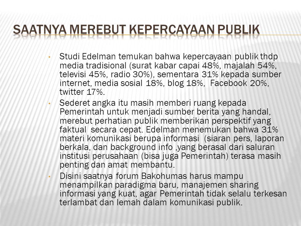 Studi Edelman temukan bahwa kepercayaan publik thdp media tradisional (surat kabar capai 48%, majalah 54%, televisi 45%, radio 30%), sementara 31% kep