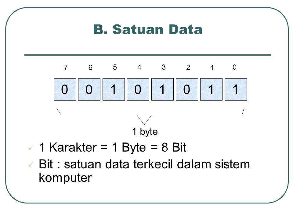 B. Satuan Data 0000111 1 byte 1 0 12 345 67 1 Karakter = 1 Byte = 8 Bit Bit : satuan data terkecil dalam sistem komputer