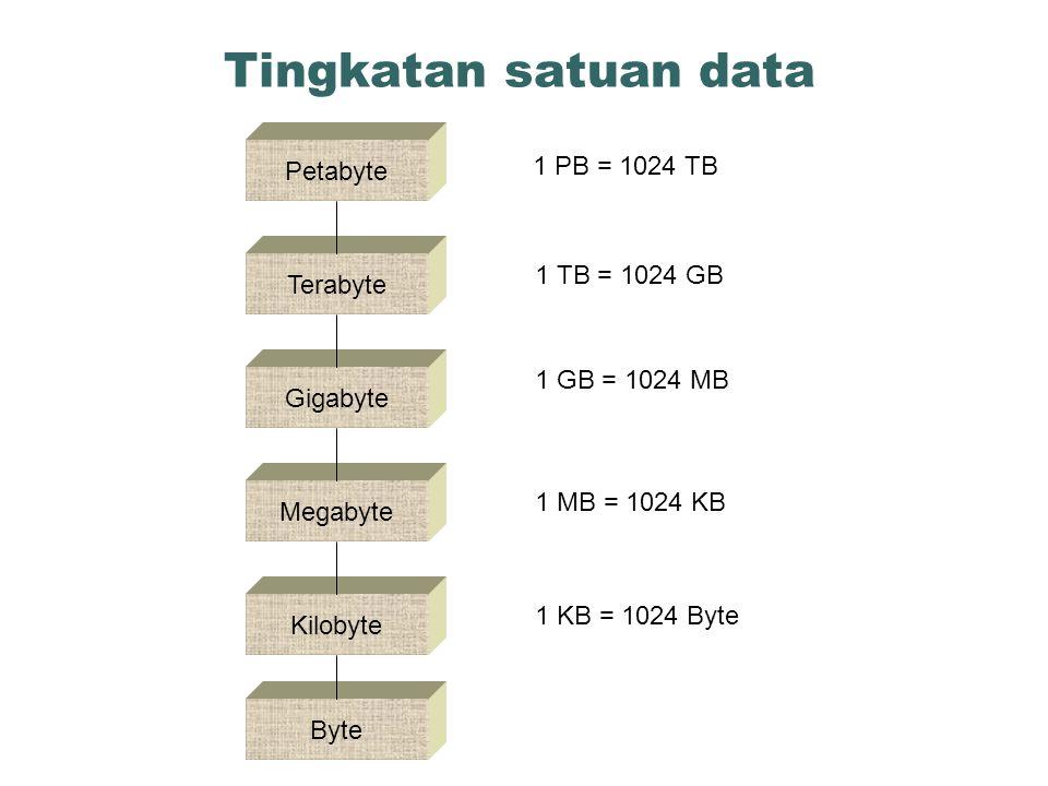 Tingkatan satuan data Kilobyte Byte Megabyte Gigabyte Petabyte 1 PB = 1024 TB 1 TB = 1024 GB 1 GB = 1024 MB 1 MB = 1024 KB 1 KB = 1024 Byte Terabyte