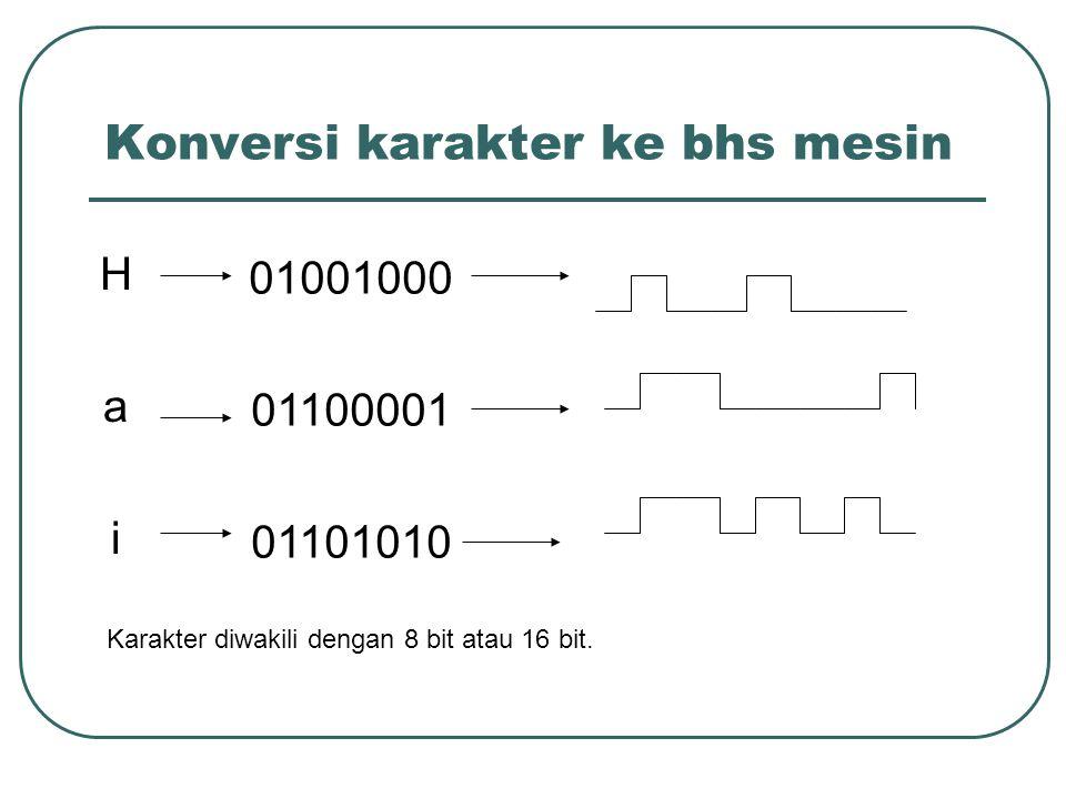 Konversi karakter ke bhs mesin HaiHai 01001000 01100001 01101010 Karakter diwakili dengan 8 bit atau 16 bit.
