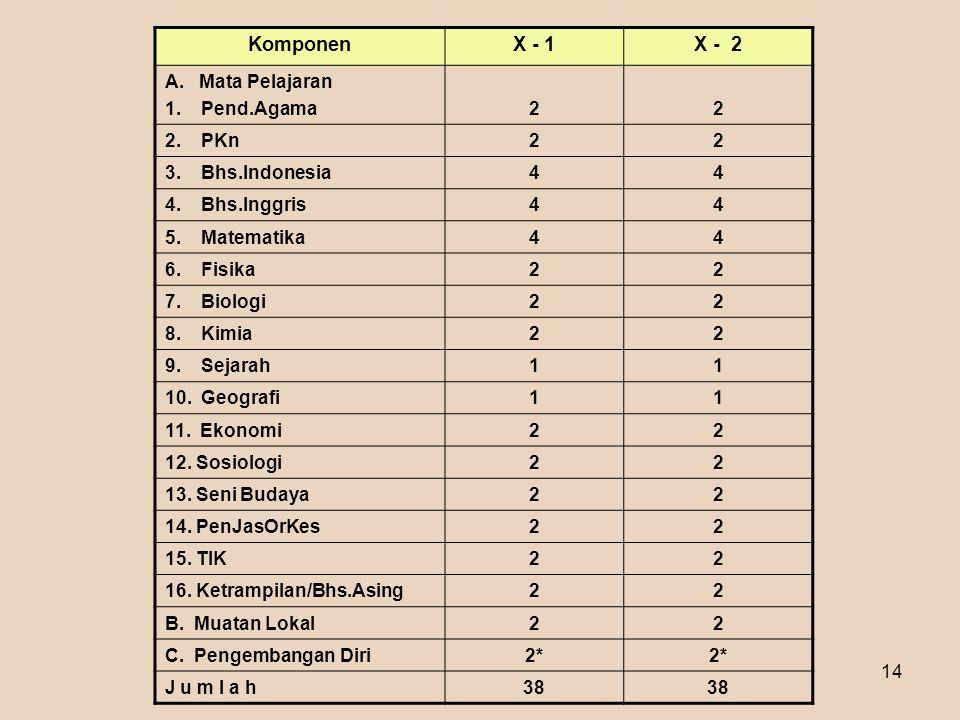 Materi 1 - Sosialisasi SMA 200614 KomponenX - 1X - 2 A. Mata Pelajaran 1. Pend.Agama22 2. PKn22 3. Bhs.Indonesia44 4. Bhs.Inggris44 5. Matematika44 6.
