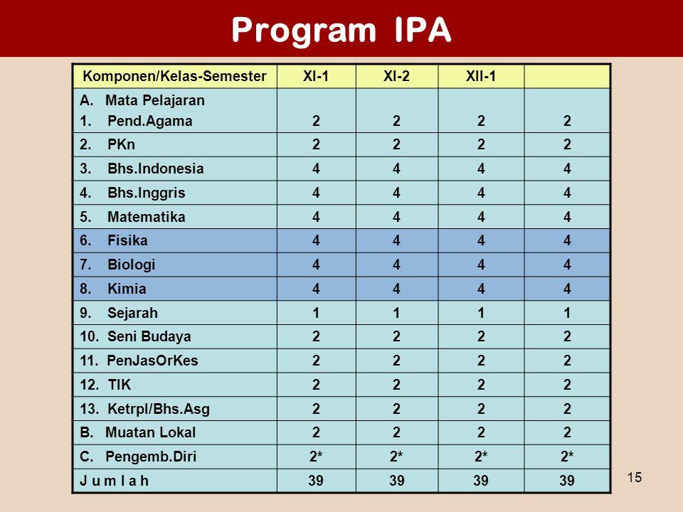 Materi 1 - Sosialisasi SMA 200615 Program IPA Komponen/Kelas-SemesterXI-1XI-2XII-1 A. Mata Pelajaran 1. Pend.Agama2222 2. PKn2222 3. Bhs.Indonesia4444