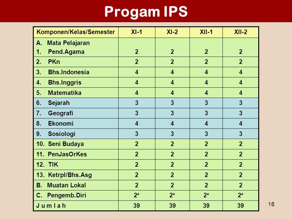 Materi 1 - Sosialisasi SMA 200616 Progam IPS Komponen/Kelas/SemesterXI-1XI-2XII-1XII-2 A. Mata Pelajaran 1. Pend.Agama2222 2. PKn2222 3. Bhs.Indonesia