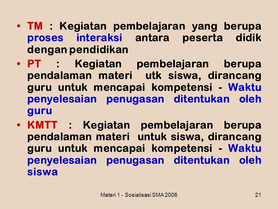 Materi 1 - Sosialisasi SMA 200621 TM : Kegiatan pembelajaran yang berupa proses interaksi antara peserta didik dengan pendidikan PT : Kegiatan pembela