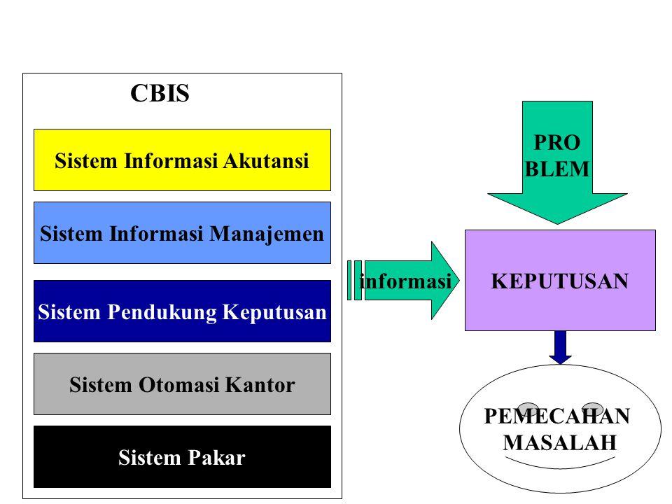 Sistem Informasi Akutansi Sistem Informasi Manajemen Sistem Pendukung Keputusan Sistem Otomasi Kantor Sistem Pakar CBIS KEPUTUSAN PRO BLEM PEMECAHAN MASALAH informasi