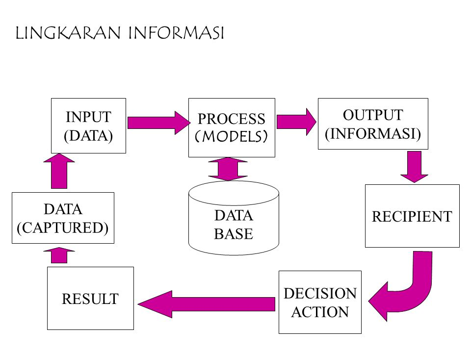 LINGKARAN INFORMASI INPUT (DATA) PROCESS (MODELS) OUTPUT (INFORMASI) DATA BASE DATA (CAPTURED) RESULT DECISION ACTION RECIPIENT