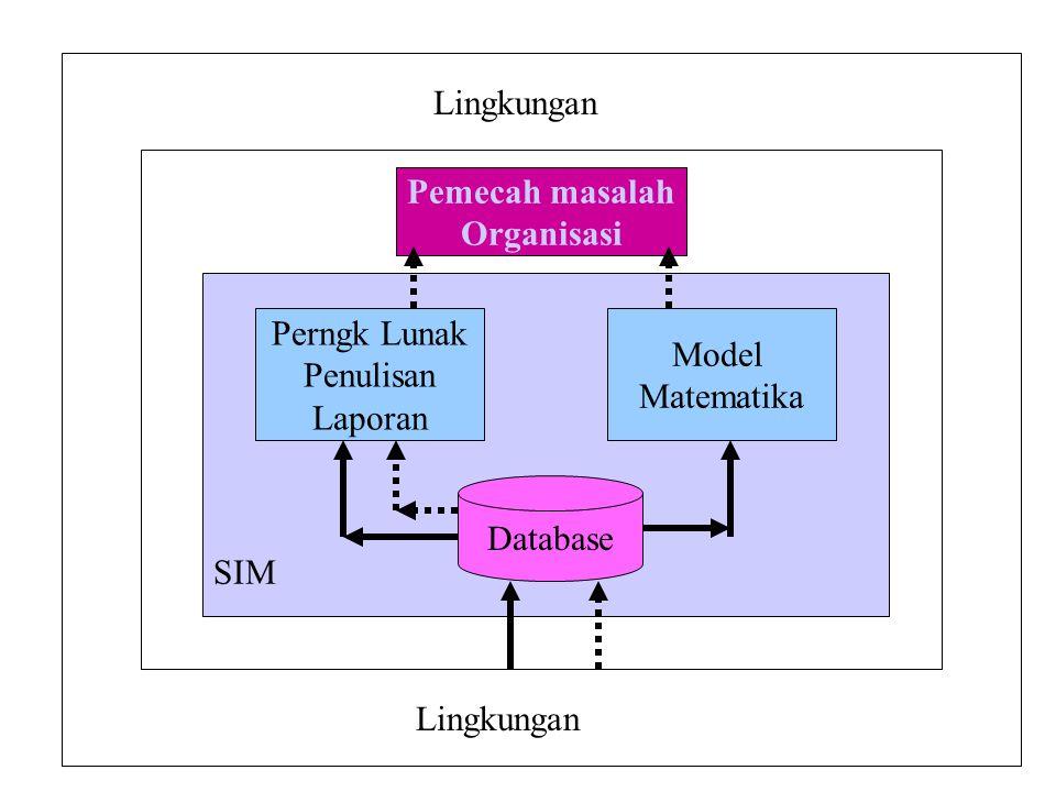 Lingkungan Pemecah masalah Organisasi SIM Database Perngk Lunak Penulisan Laporan Model Matematika