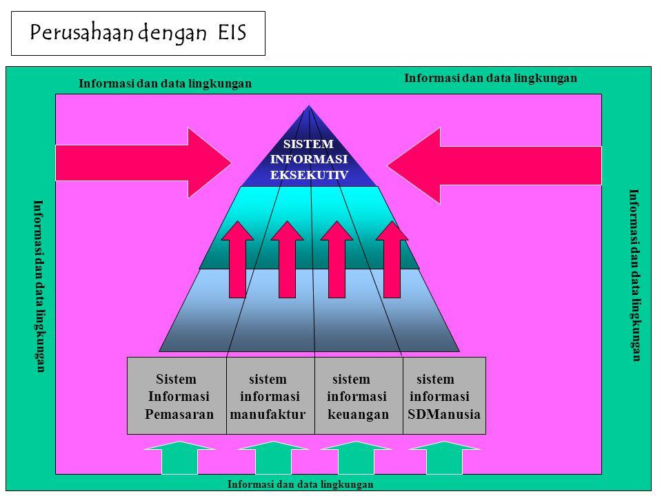 Perusahaan dengan EIS Sistem sistem sistem sistem Informasi informasi informasi informasi Pemasaran manufaktur keuangan SDManusia Informasi dan data lingkungan SISTEM INFORMASI EKSEKUTIV
