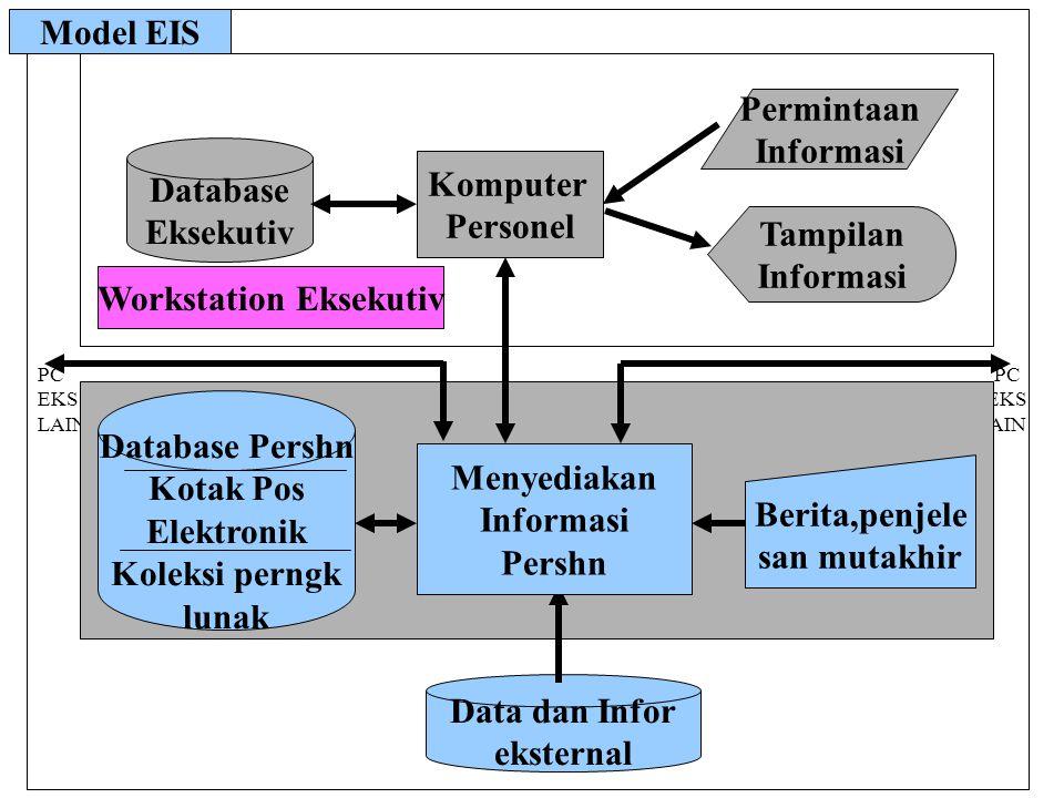 PC EKS LAIN Database Eksekutiv Komputer Personel Permintaan Informasi Tampilan Informasi Data dan Infor eksternal Menyediakan Informasi Pershn Database Pershn Kotak Pos Elektronik Koleksi perngk lunak Berita,penjele san mutakhir Workstation Eksekutiv Model EIS