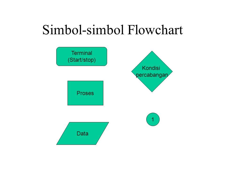 Simbol-simbol Flowchart Terminal (Start/stop) Data Kondisi percabangan Proses 1