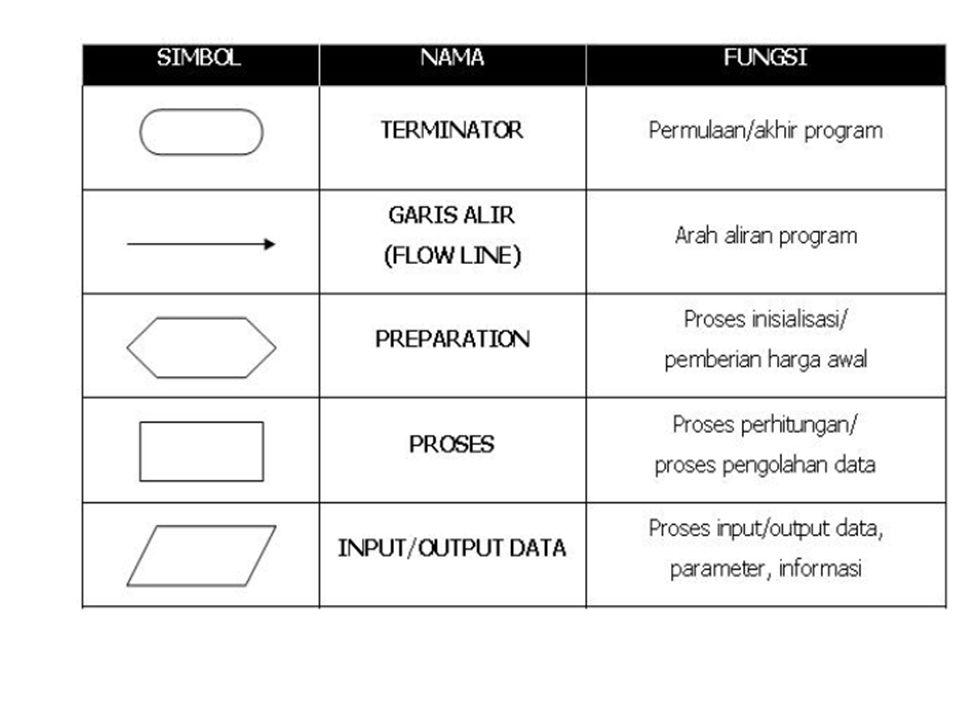 Tugas Pengolah Data: 1.Pengumpulan Data  tindakan yang berkaitan dengan ling kungan dicatat sebagai transaksi 2.Manipulasi data : Pengklasifikasian data, Penyortiran data, Penghitungan data, Pengikhtisaran data 3.Penyimpanan data  file-file  penyimpan sekunder 4.Penyiapan dokumen  perorangan dan organisasi baik diluar maupun didalam perusahaan