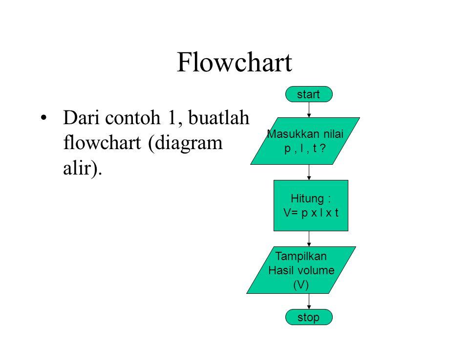 Flowchart Dari contoh 1, buatlah flowchart (diagram alir).
