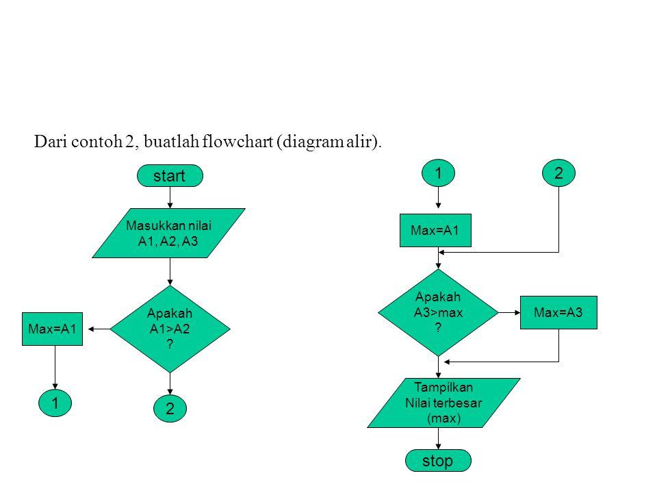Dari contoh 2, buatlah flowchart (diagram alir).