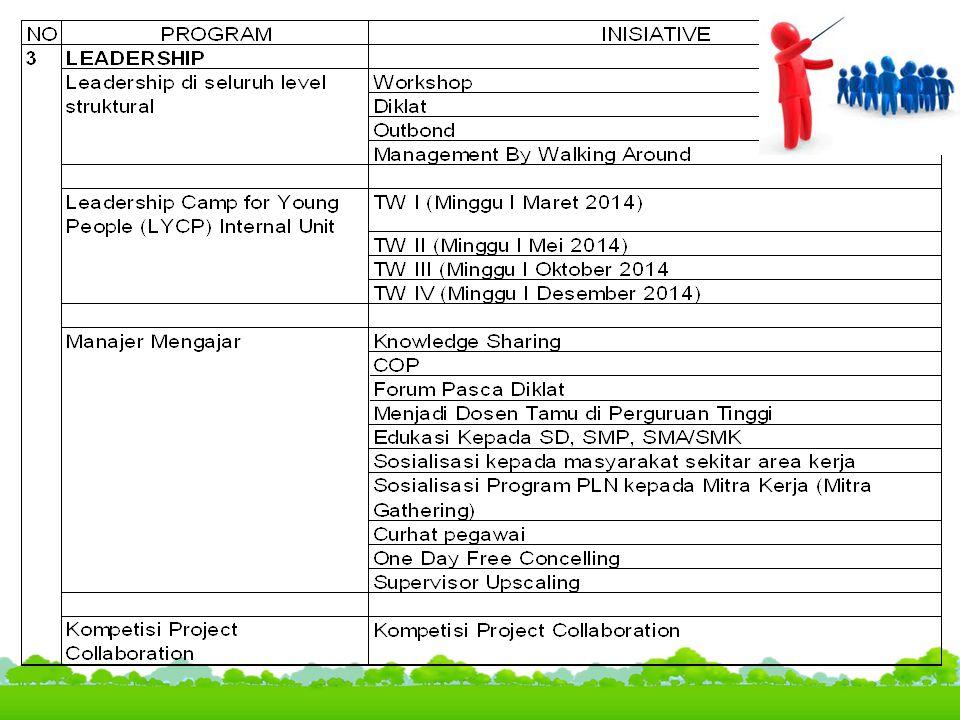 Pelaksanaan (Deliver)  Workplan sudah dibuat:  Owner: MANSUM,  Leader: Manajer Sektor  Member : DM KITSBS, Asman Sektor  Time Frame 2014  Pelaporan Update Workplan setiap bulan ke MANSUM