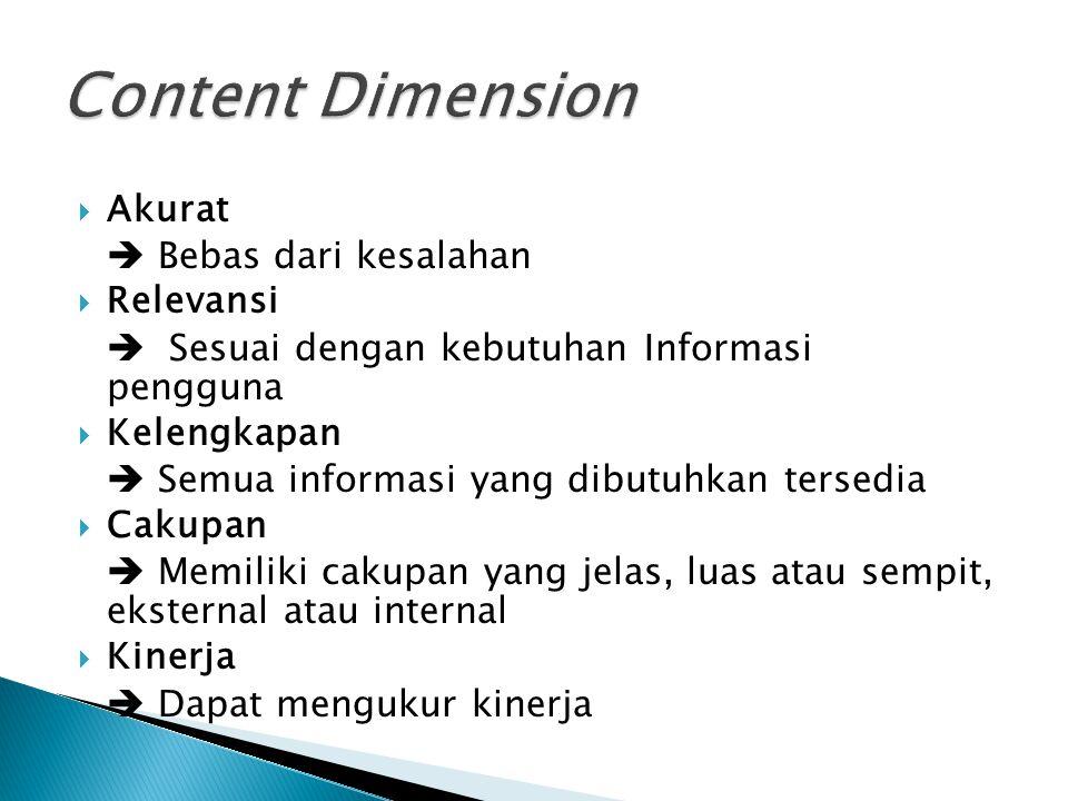 Akurat  Bebas dari kesalahan  Relevansi  Sesuai dengan kebutuhan Informasi pengguna  Kelengkapan  Semua informasi yang dibutuhkan tersedia  Ca