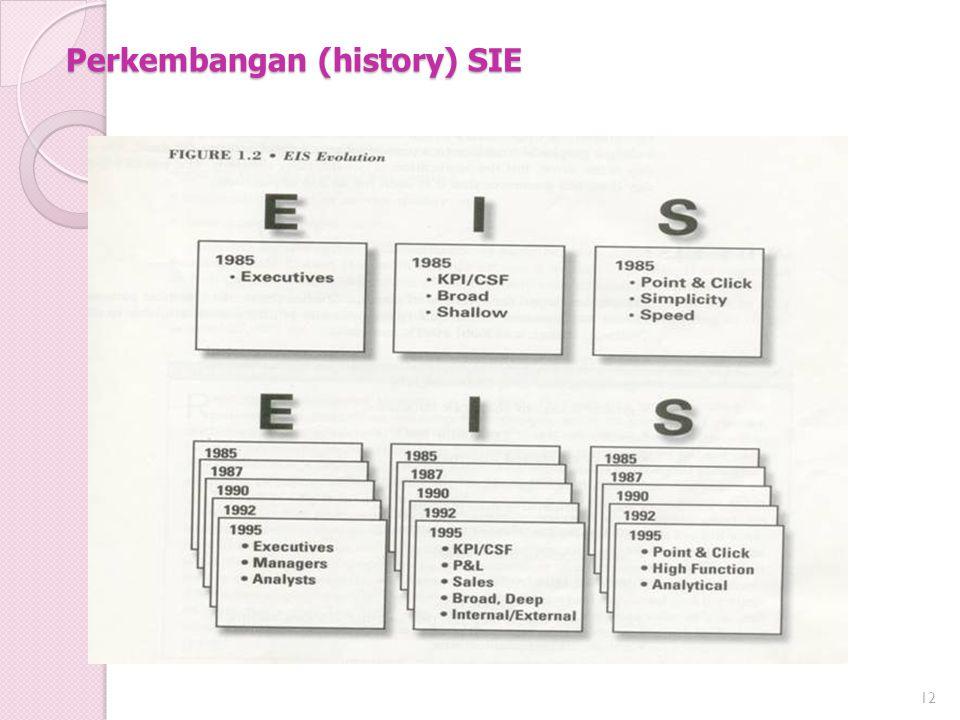 Perkembangan (history) SIE 12