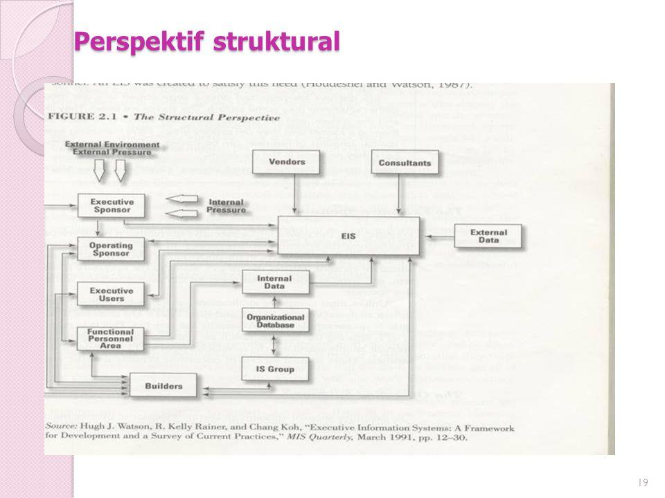 Perspektif struktural 19
