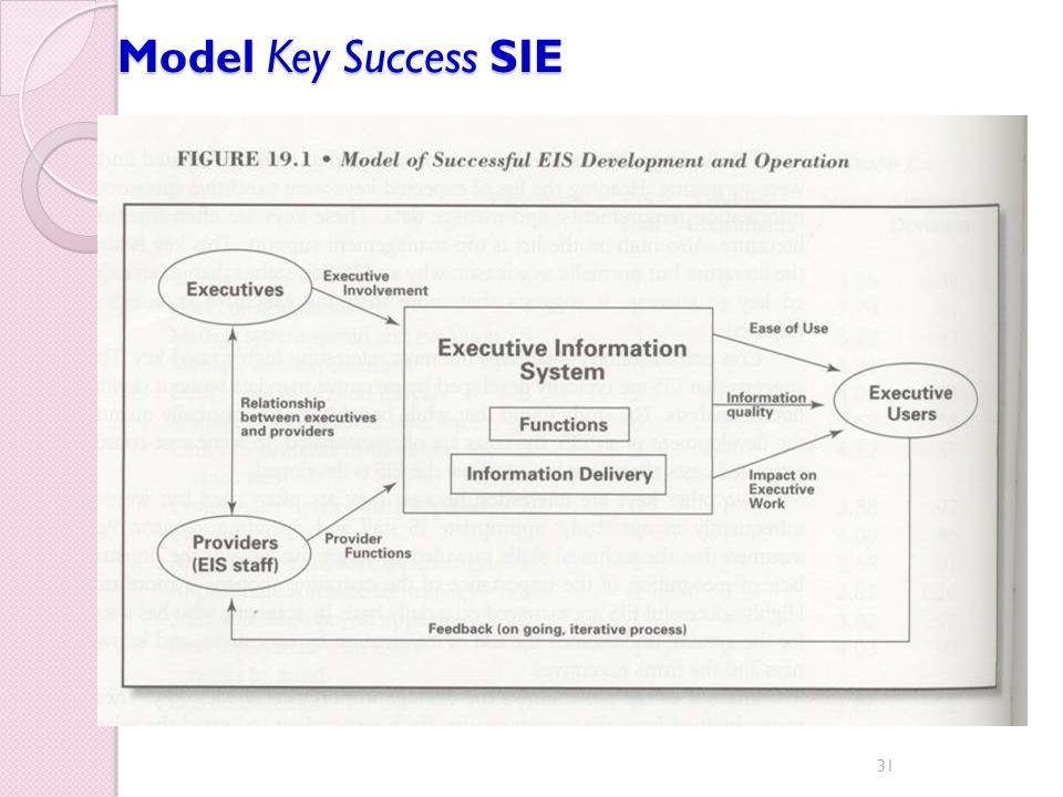 Model Key Success SIE 31