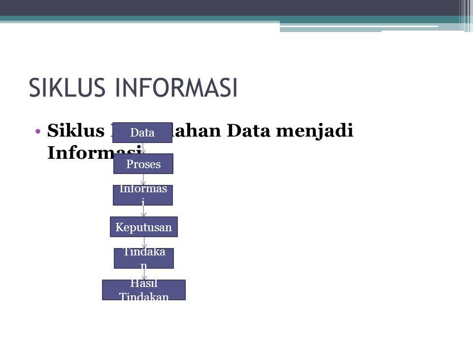 SIKLUS INFORMASI Siklus Pengolahan Data menjadi Informasi Data Proses Informas i Keputusan Tindaka n Hasil Tindakan