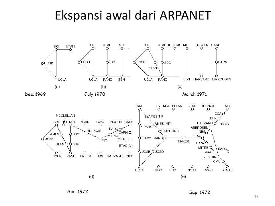 Ekspansi awal dari ARPANET 15 Dec. 1969March 1971July 1970 Apr. 1972 Sep. 1972